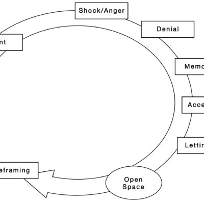 Grief Cycle as Part of Transformation