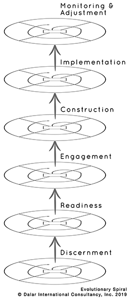 Six Levels of the Evolutionary Spiral